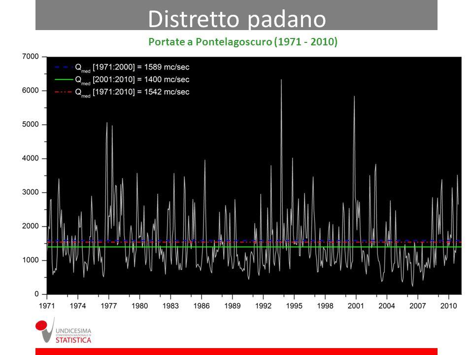 Distretto padano Portate a Pontelagoscuro (1971 - 2010)