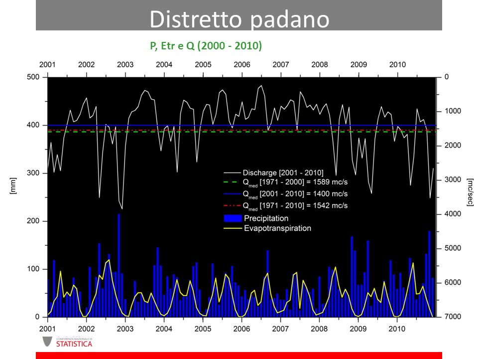 Distretto padano P, Etr e Q (2000 - 2010)