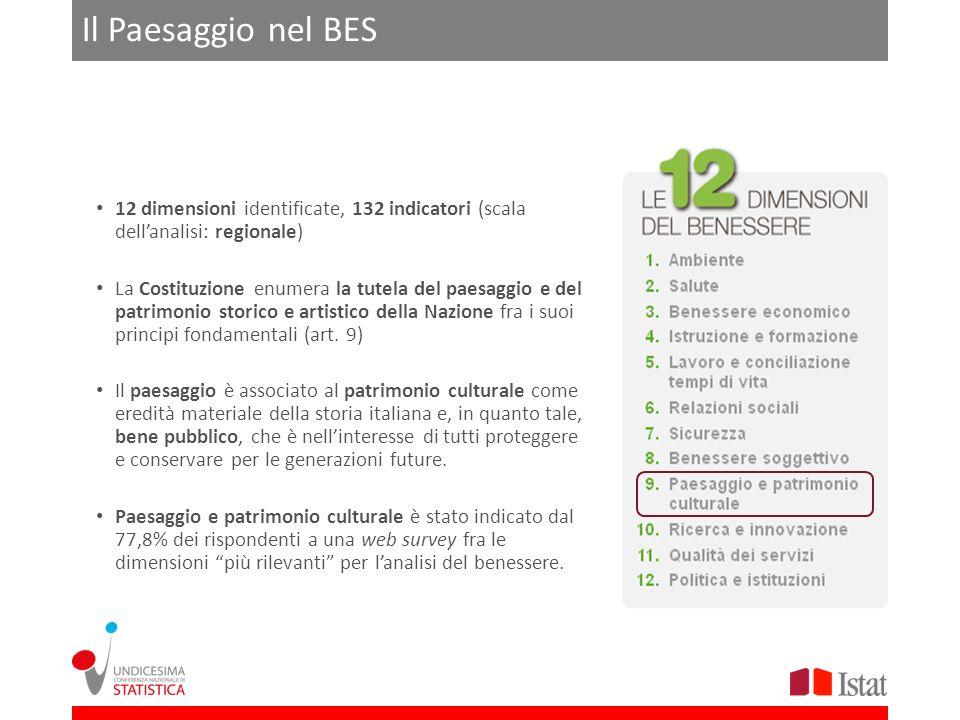 Il Paesaggio nel BES 12 dimensioni identificate, 132 indicatori (scala dell'analisi: regionale)