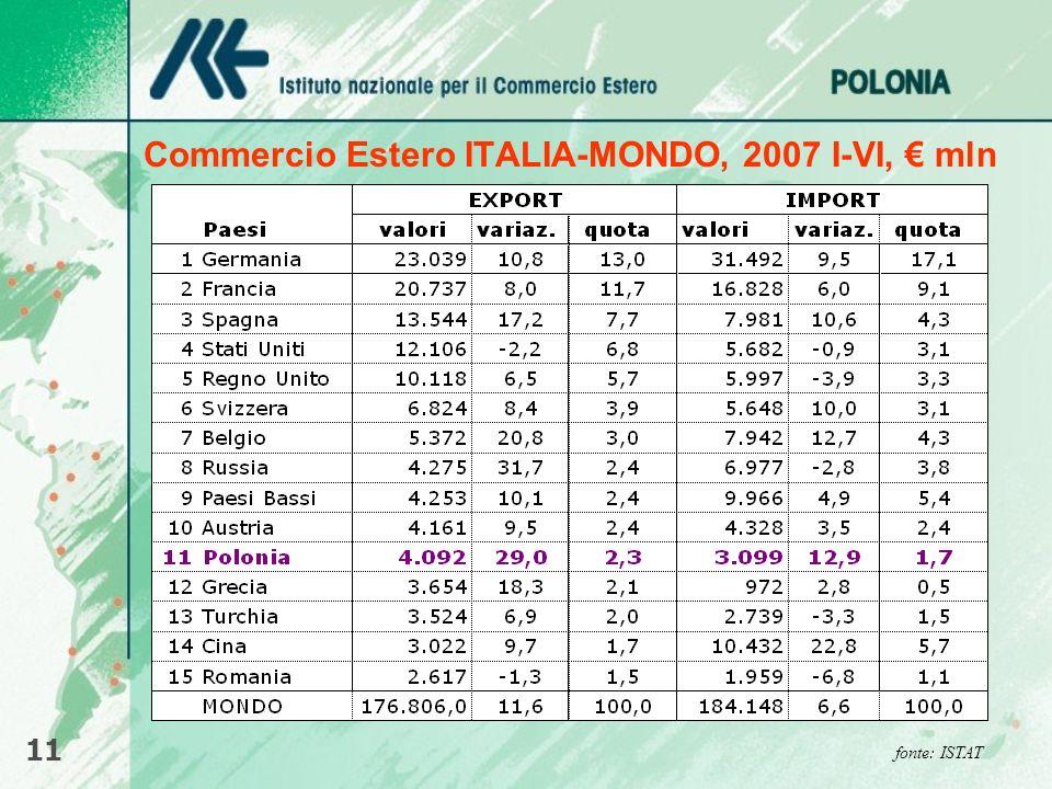 Commercio Estero ITALIA-MONDO, 2007 I-VI, € mln