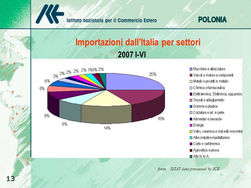 Importazioni dall'Italia per settori