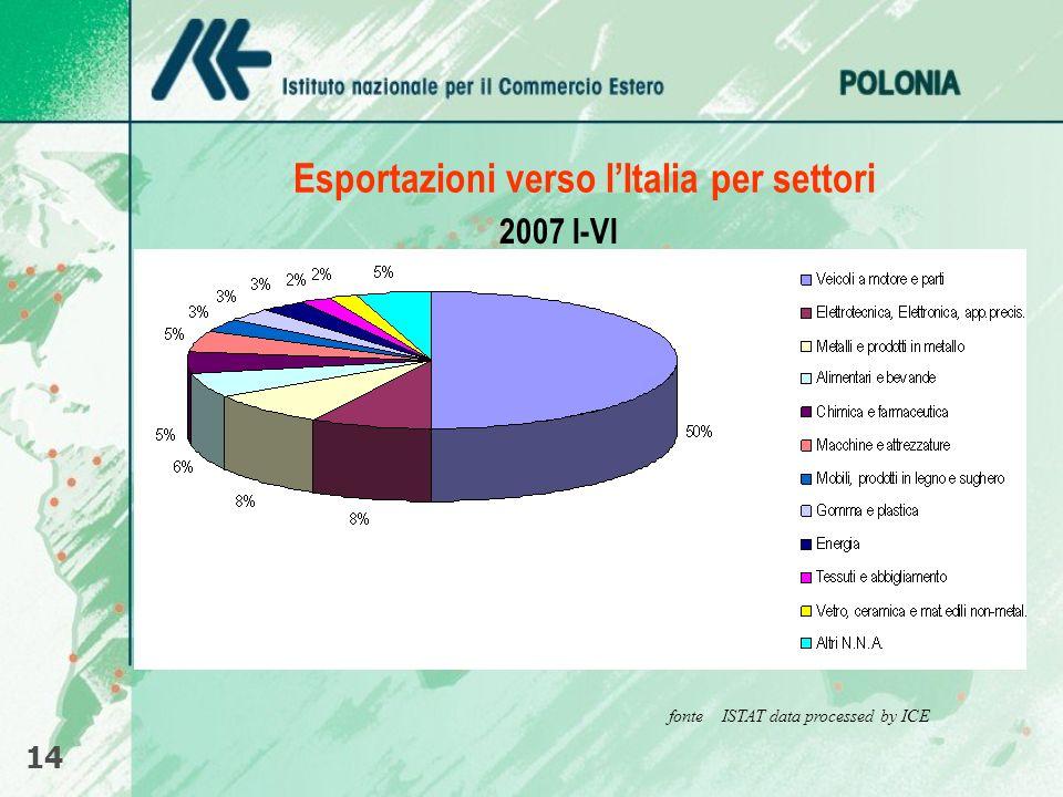 Esportazioni verso l'Italia per settori