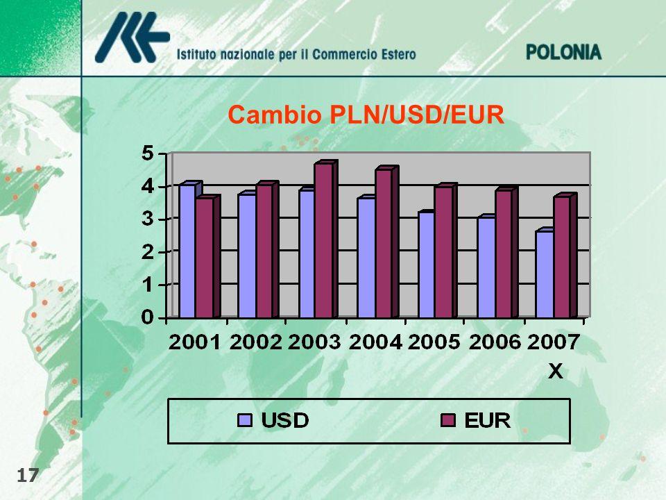 Cambio PLN/USD/EUR 17