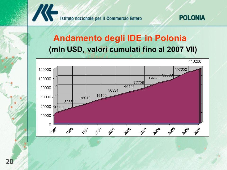 Andamento degli IDE in Polonia