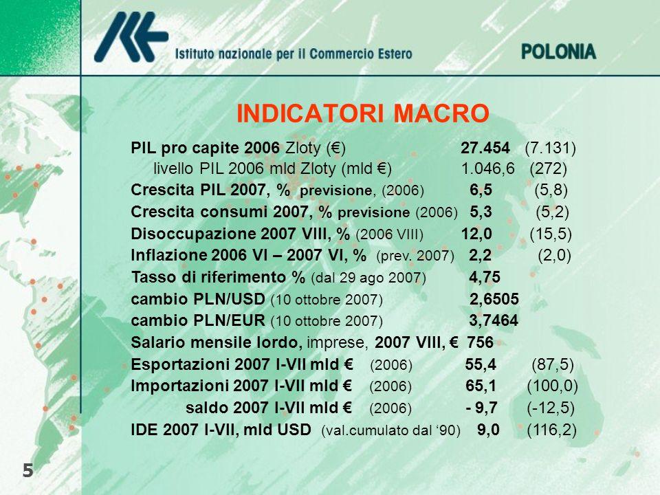 INDICATORI MACRO 5 PIL pro capite 2006 Zloty (€) 27.454 (7.131)