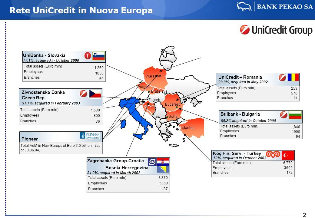 Rete UniCredit in Nuova Europa