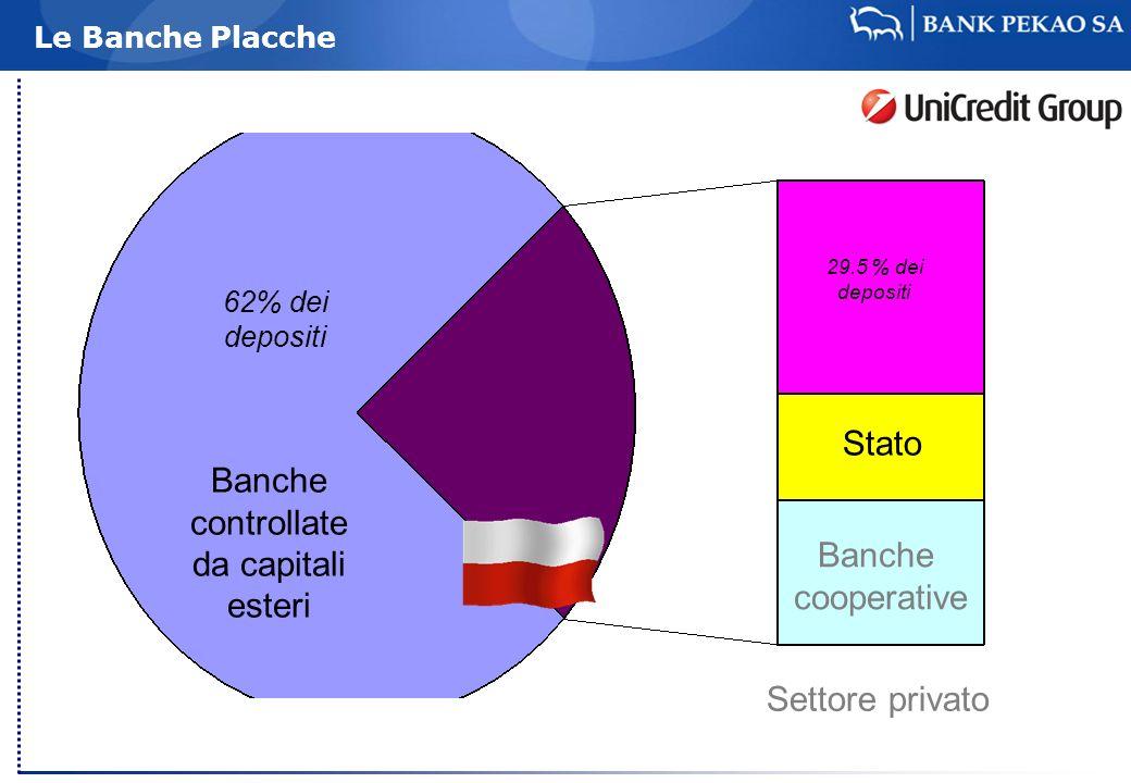 Stato Banche controllate da capitali esteri Banche cooperative