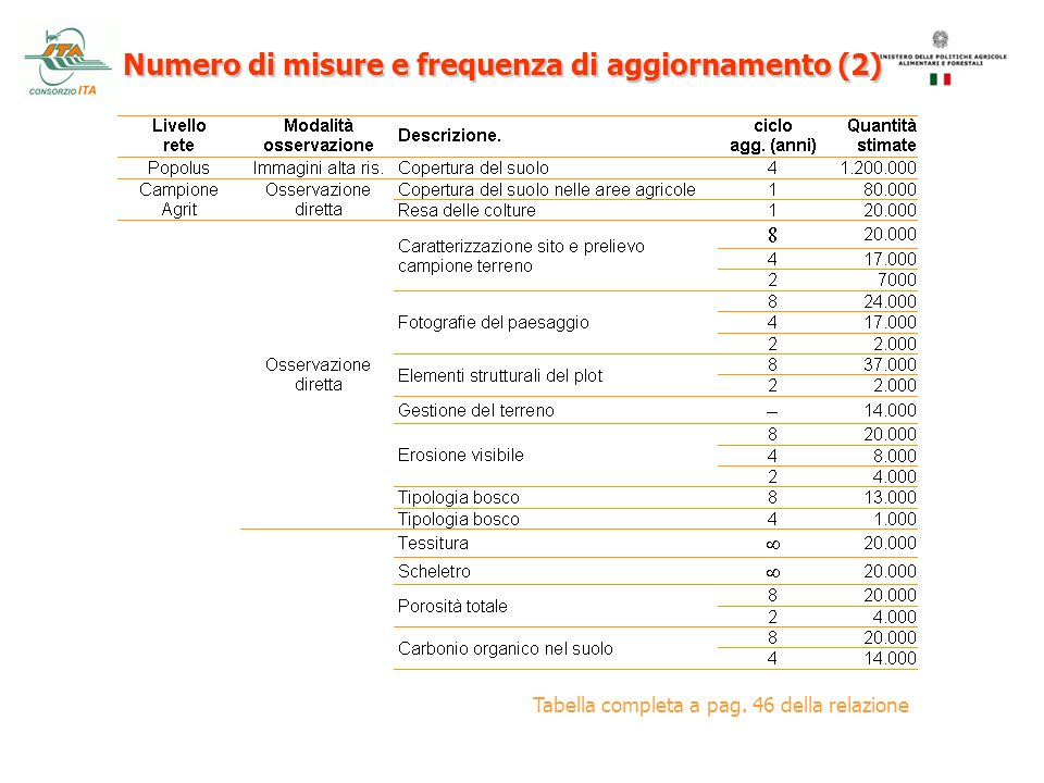 Numero di misure e frequenza di aggiornamento (2)