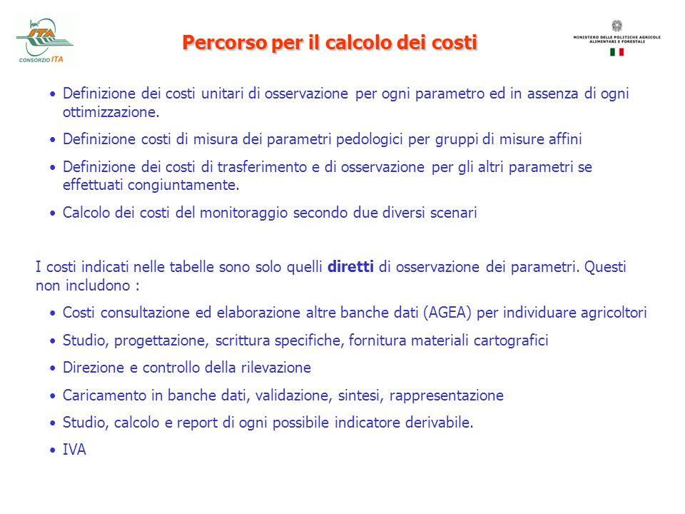 Percorso per il calcolo dei costi