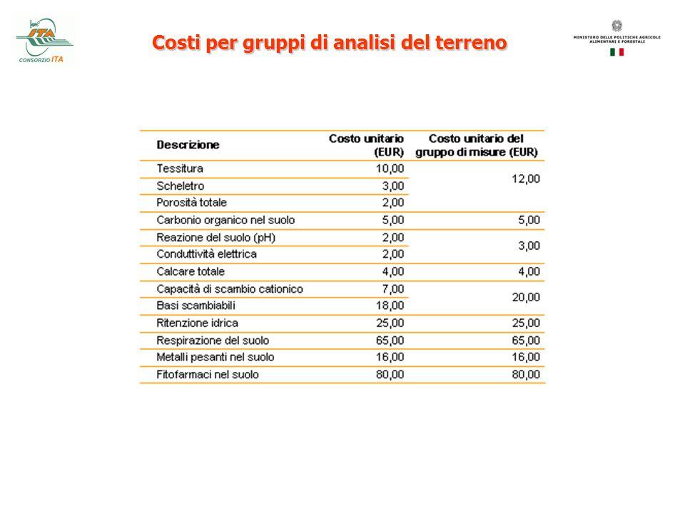 Costi per gruppi di analisi del terreno