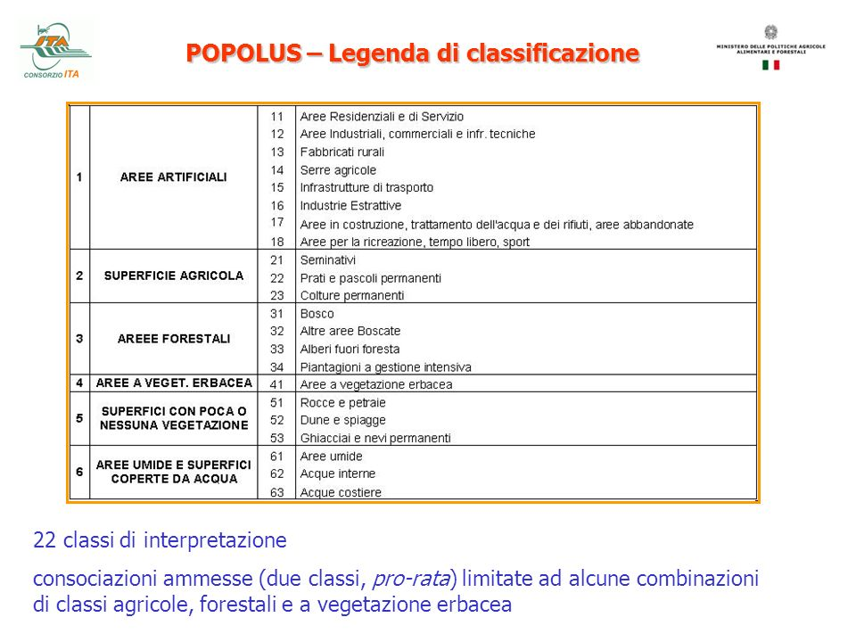 POPOLUS – Legenda di classificazione