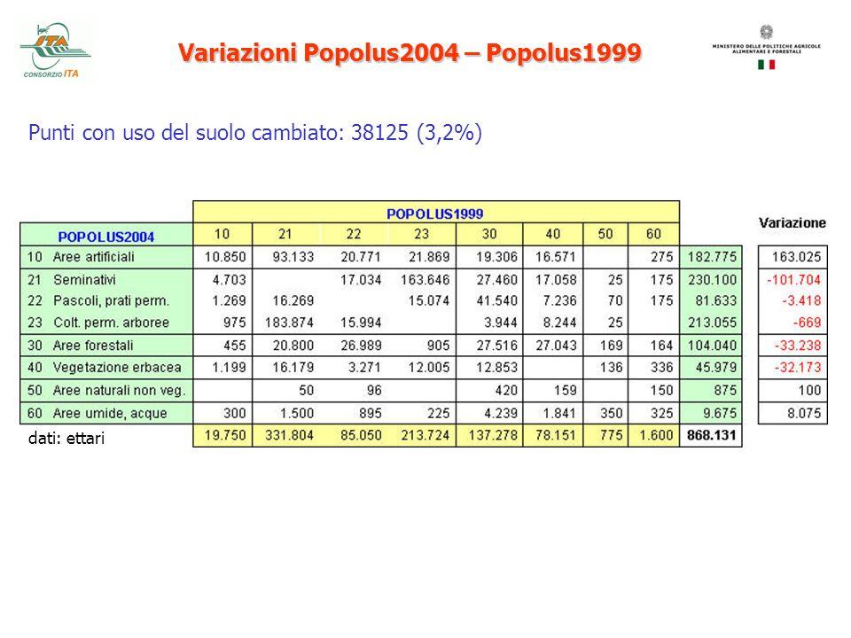 Variazioni Popolus2004 – Popolus1999