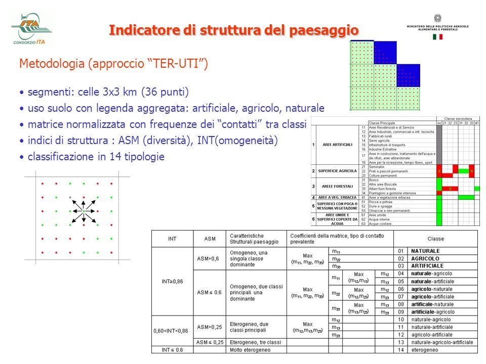 Indicatore di struttura del paesaggio