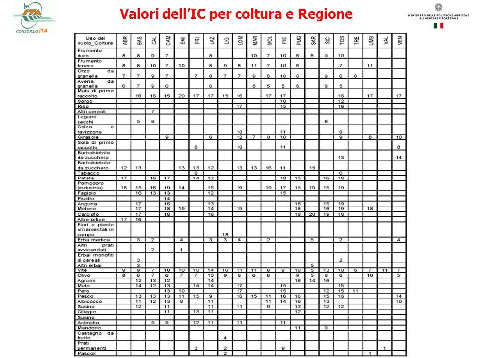 Valori dell'IC per coltura e Regione