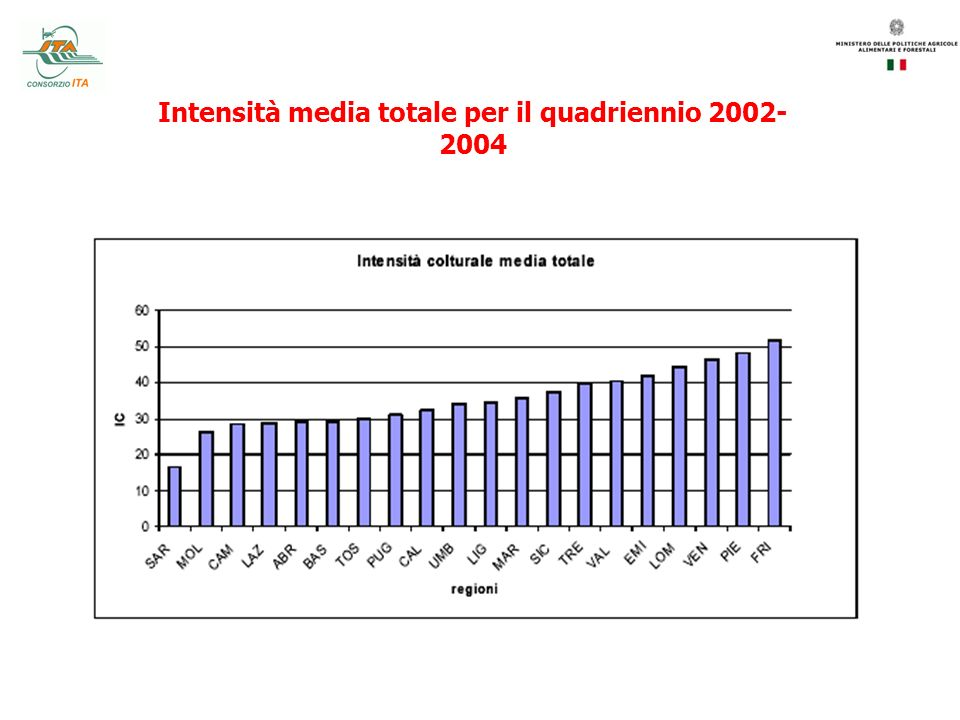 Intensità media totale per il quadriennio