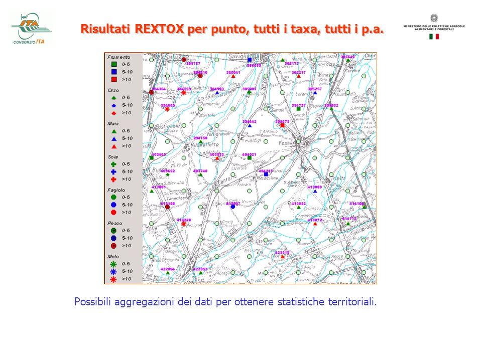 Risultati REXTOX per punto, tutti i taxa, tutti i p.a.