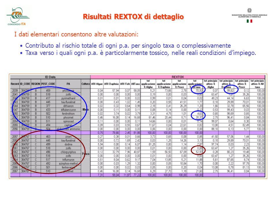 Risultati REXTOX di dettaglio