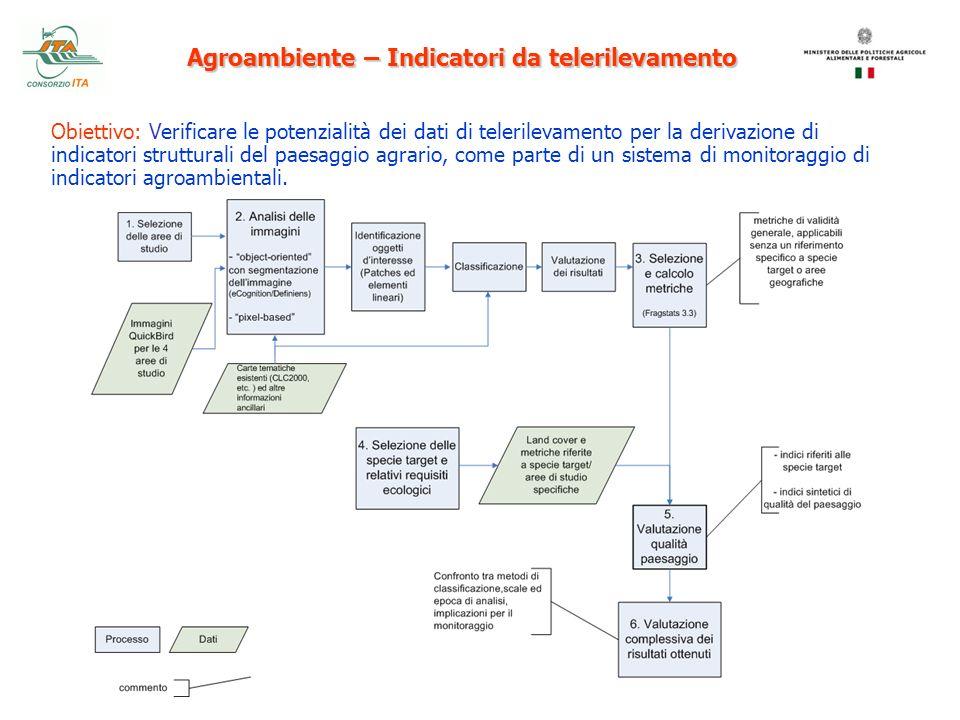 Agroambiente – Indicatori da telerilevamento