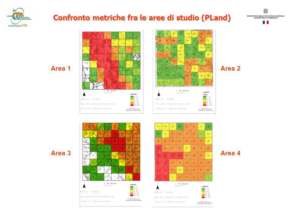 Confronto metriche fra le aree di studio (PLand)