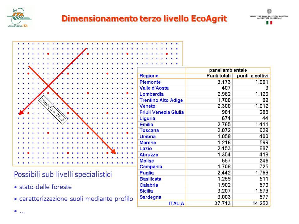 Dimensionamento terzo livello EcoAgrit