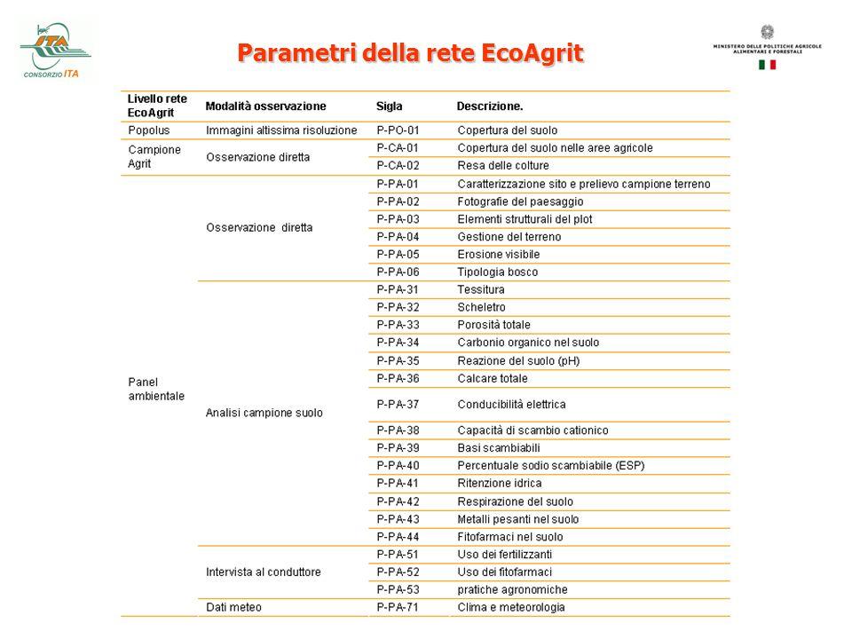Parametri della rete EcoAgrit