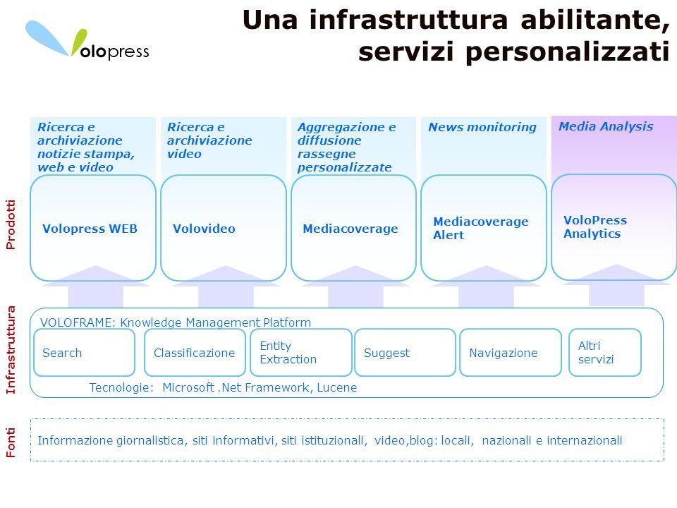 Una infrastruttura abilitante, servizi personalizzati
