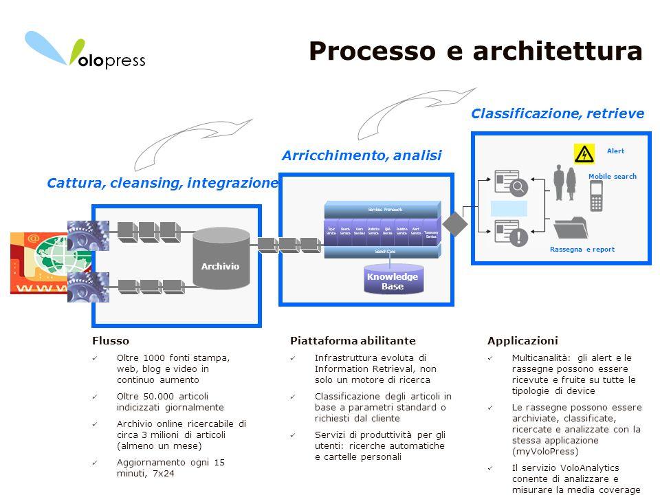 Processo e architettura