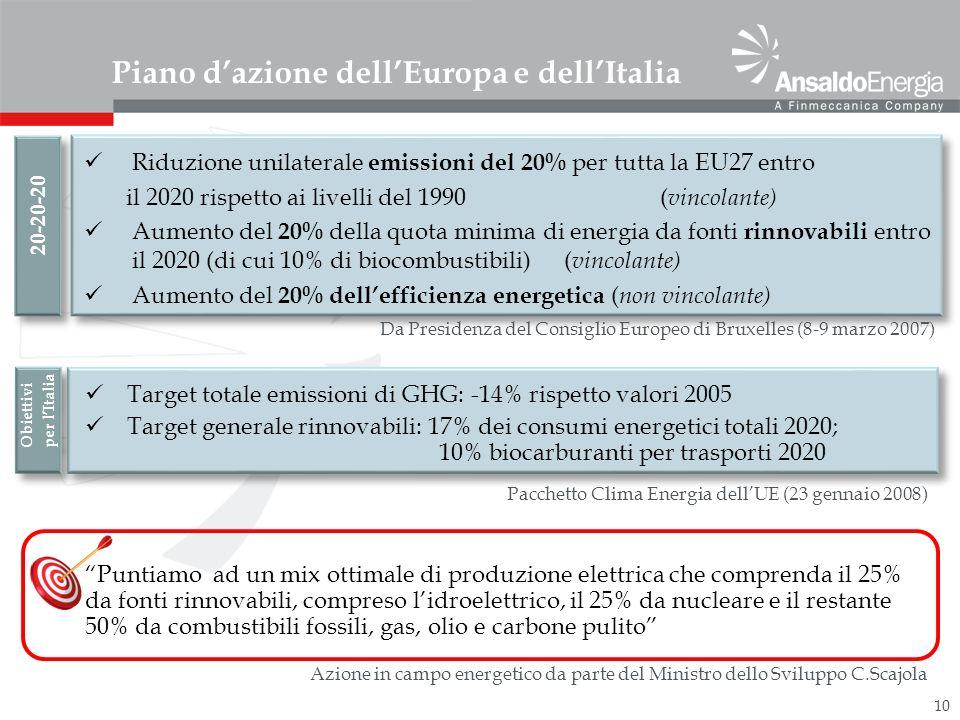 Piano d'azione dell'Europa e dell'Italia