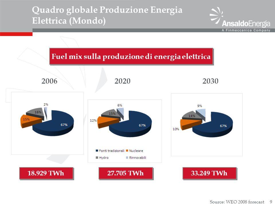 Quadro globale Produzione Energia Elettrica (Mondo)