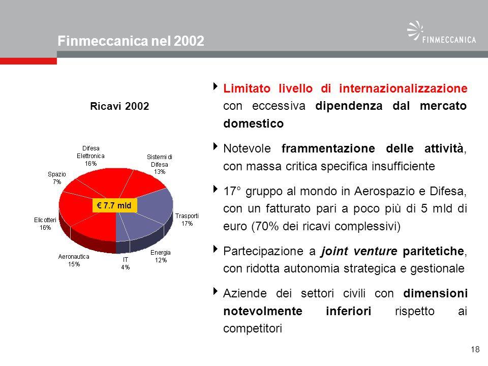 Finmeccanica nel 2002 Limitato livello di internazionalizzazione con eccessiva dipendenza dal mercato domestico.