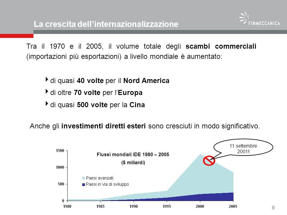 La crescita dell'internazionalizzazione