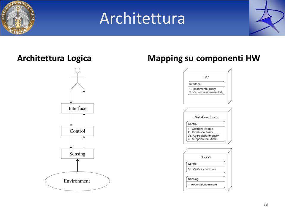 Architettura Architettura Logica Mapping su componenti HW