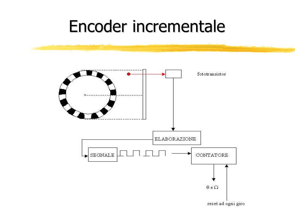 Encoder incrementale