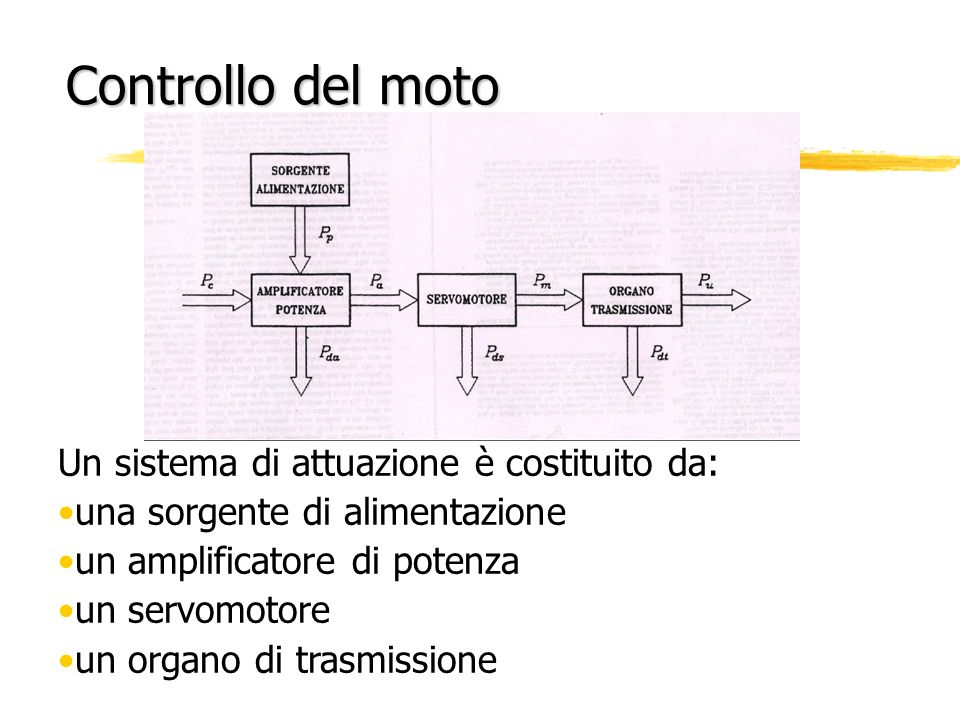 Controllo del moto Un sistema di attuazione è costituito da: