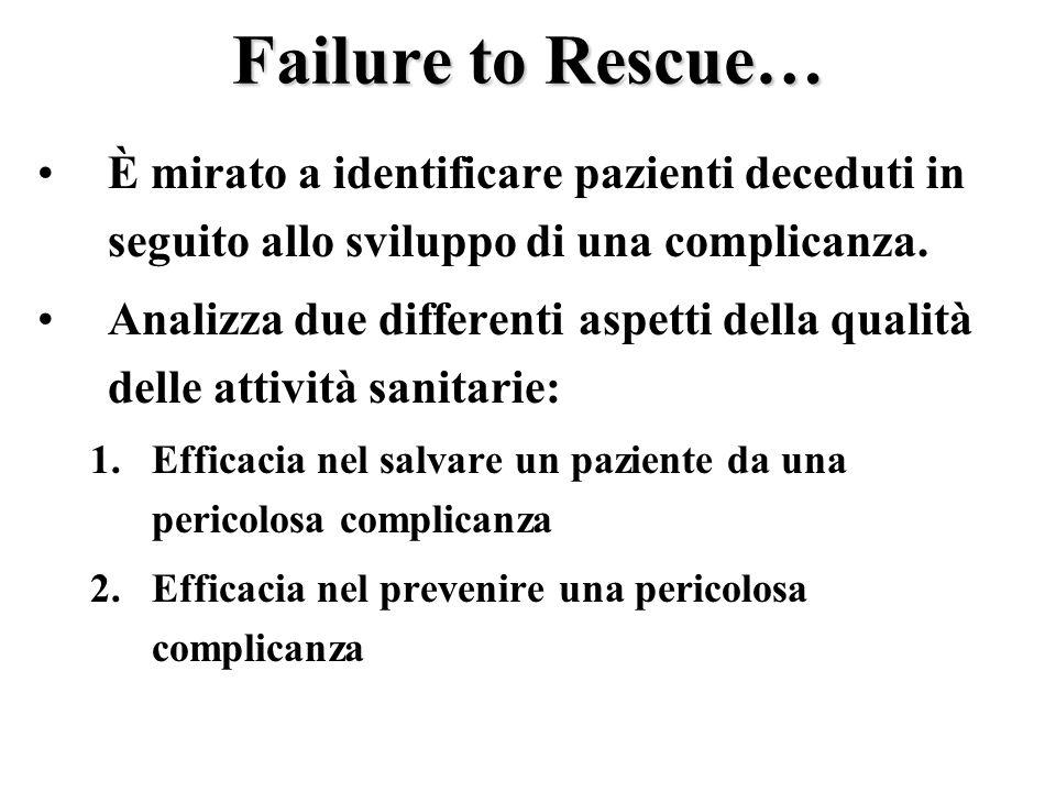 Failure to Rescue… È mirato a identificare pazienti deceduti in seguito allo sviluppo di una complicanza.