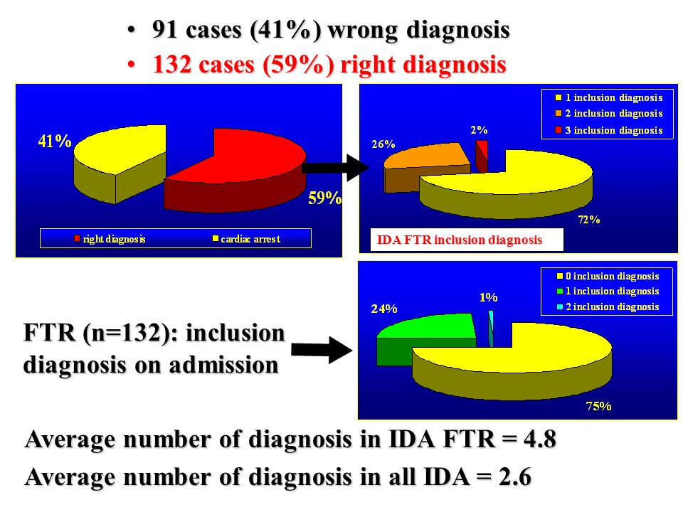 FTR (n=132): inclusion diagnosis on admission