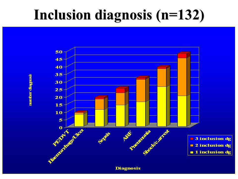 Inclusion diagnosis (n=132)