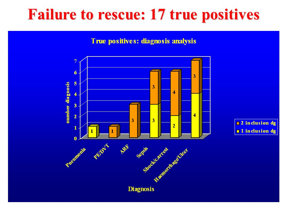 Failure to rescue: 17 true positives