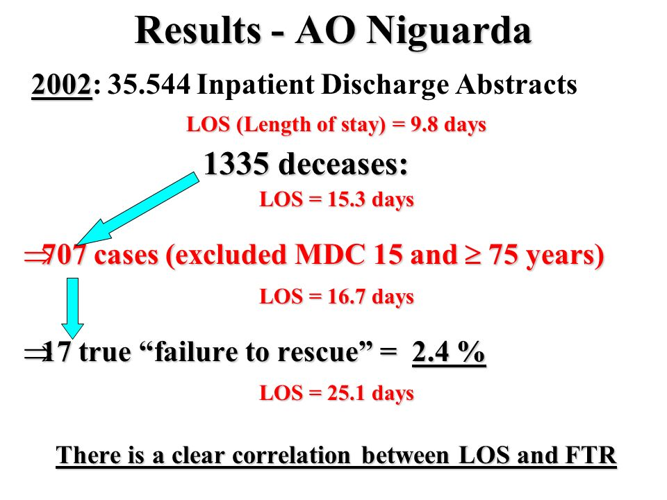 Results - AO Niguarda 1335 deceases: