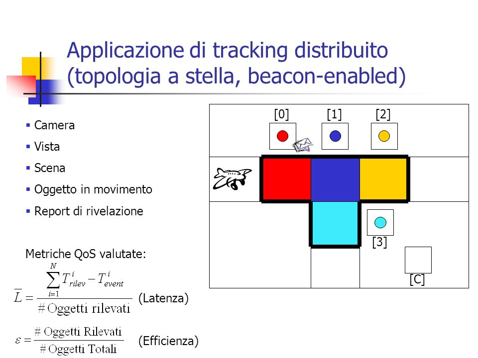 Applicazione di tracking distribuito (topologia a stella, beacon-enabled)