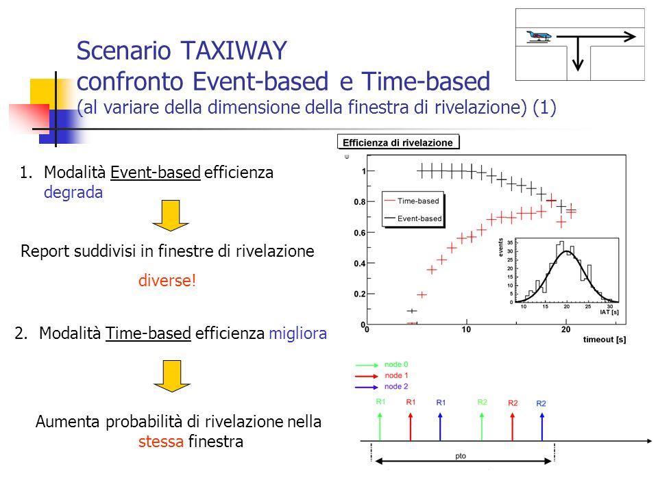 Scenario TAXIWAY confronto Event-based e Time-based (al variare della dimensione della finestra di rivelazione) (1)