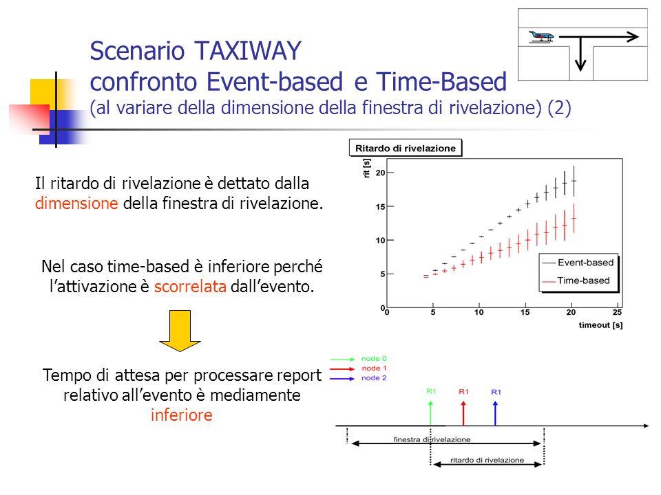 Scenario TAXIWAY confronto Event-based e Time-Based (al variare della dimensione della finestra di rivelazione) (2)