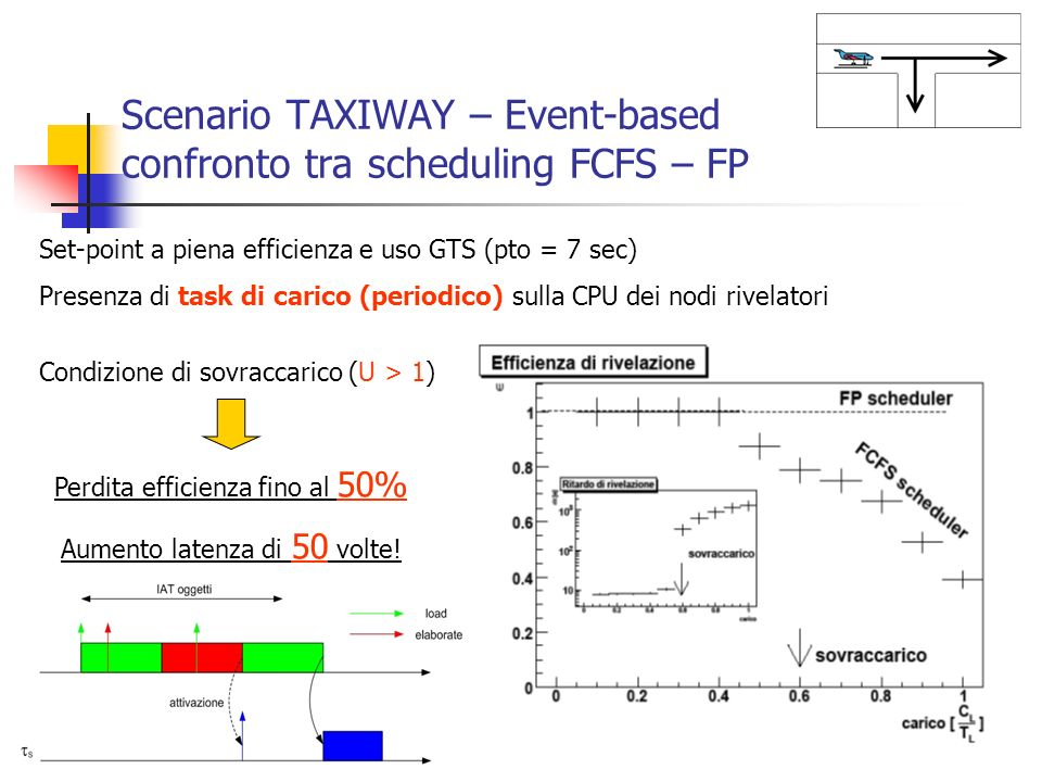 Scenario TAXIWAY – Event-based confronto tra scheduling FCFS – FP