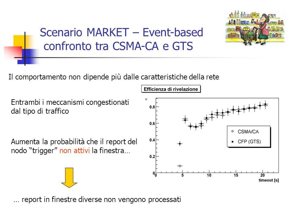 Scenario MARKET – Event-based confronto tra CSMA-CA e GTS