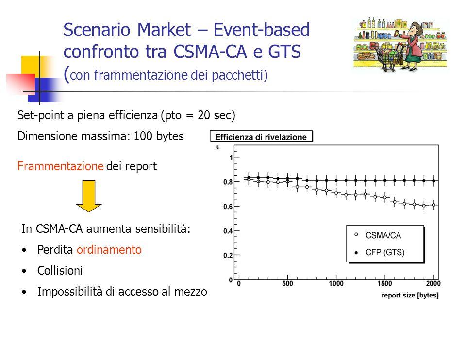Scenario Market – Event-based confronto tra CSMA-CA e GTS (con frammentazione dei pacchetti)