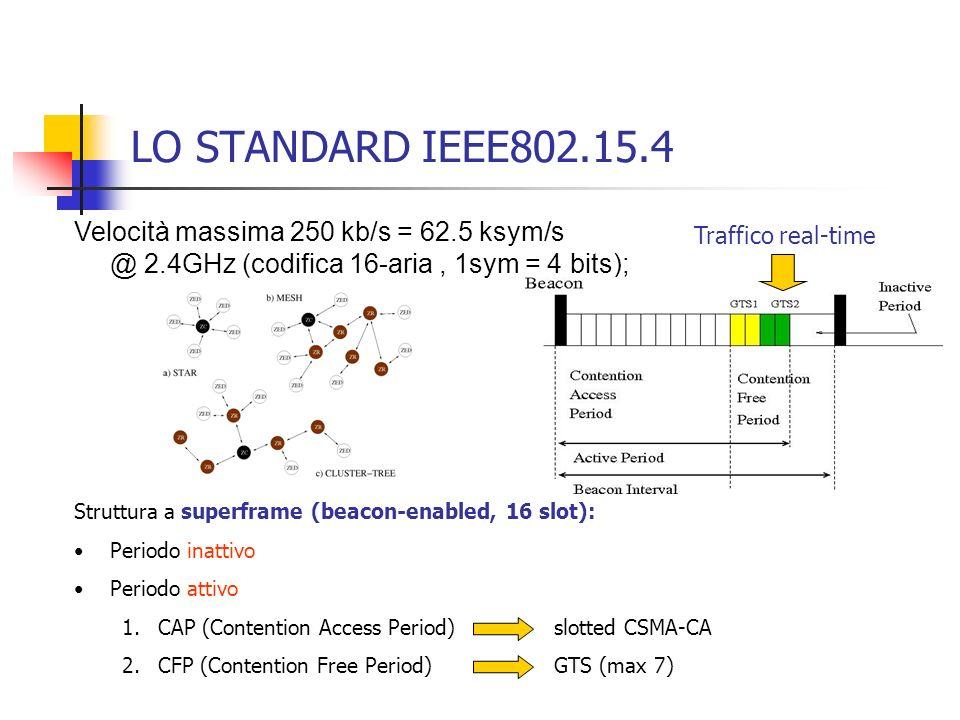 LO STANDARD IEEE802.15.4 Velocità massima 250 kb/s = 62.5 ksym/s @ 2.4GHz (codifica 16-aria , 1sym = 4 bits);