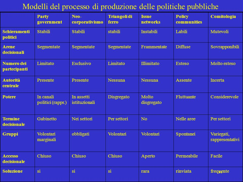 Modelli del processo di produzione delle politiche pubbliche