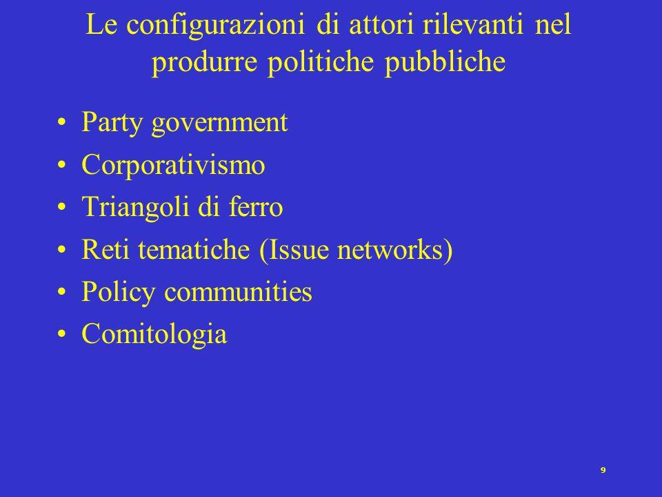 Le configurazioni di attori rilevanti nel produrre politiche pubbliche