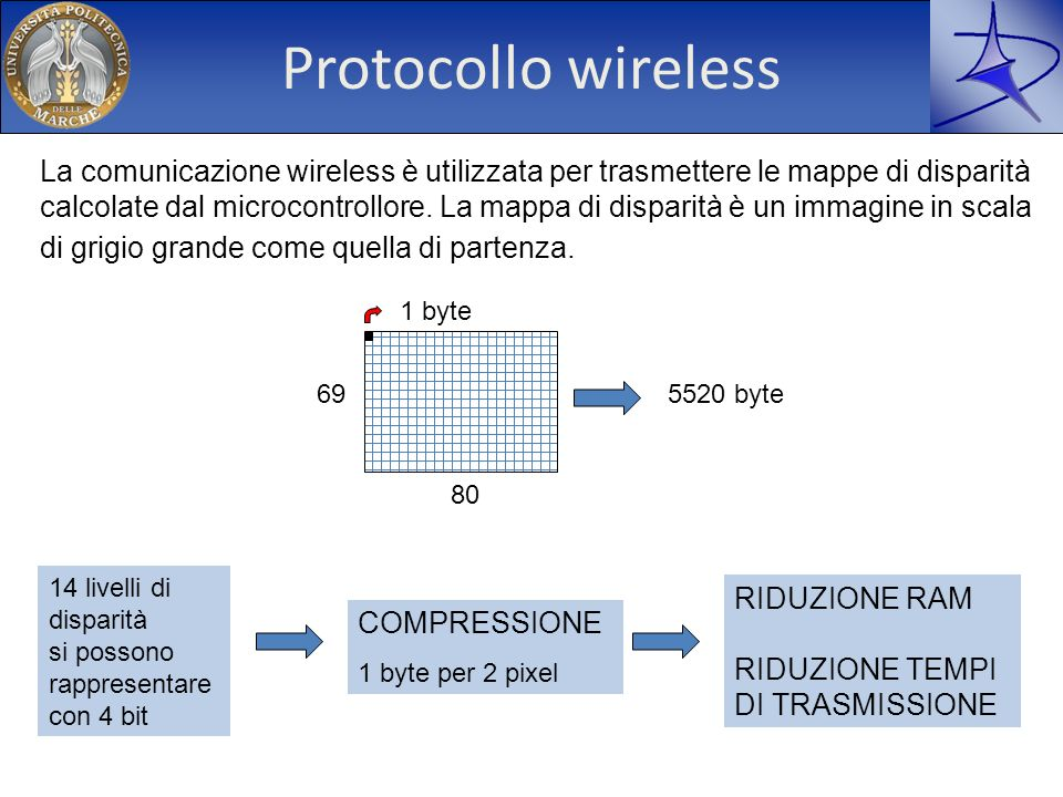 Protocollo wireless