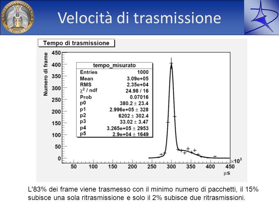 Velocità di trasmissione